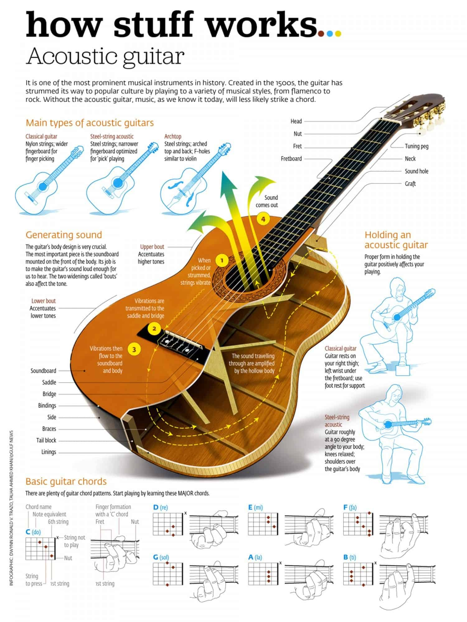 how an acoustic electric guitar works
