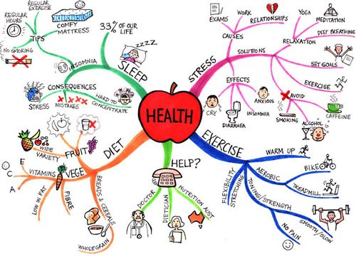 Mind Map About Health