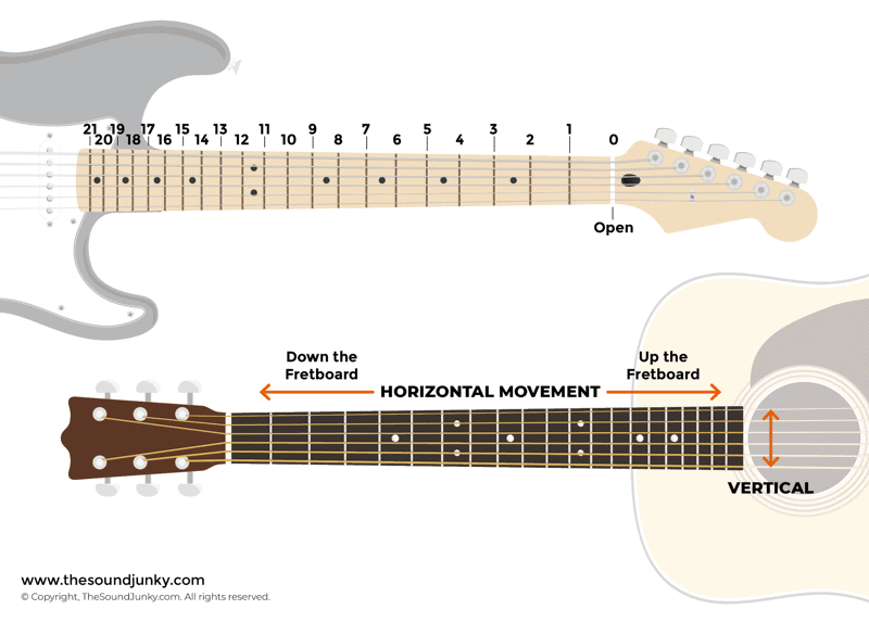 Fretboard Numbering and Movement