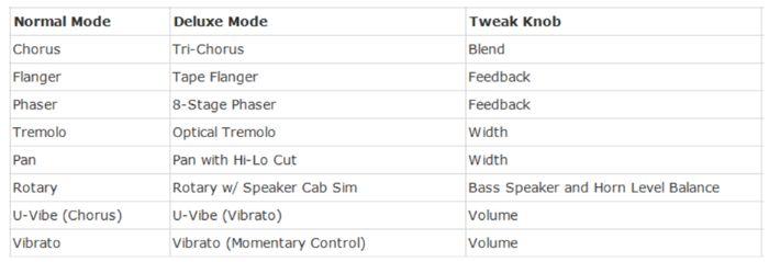 NuX Mod Pedal Controls