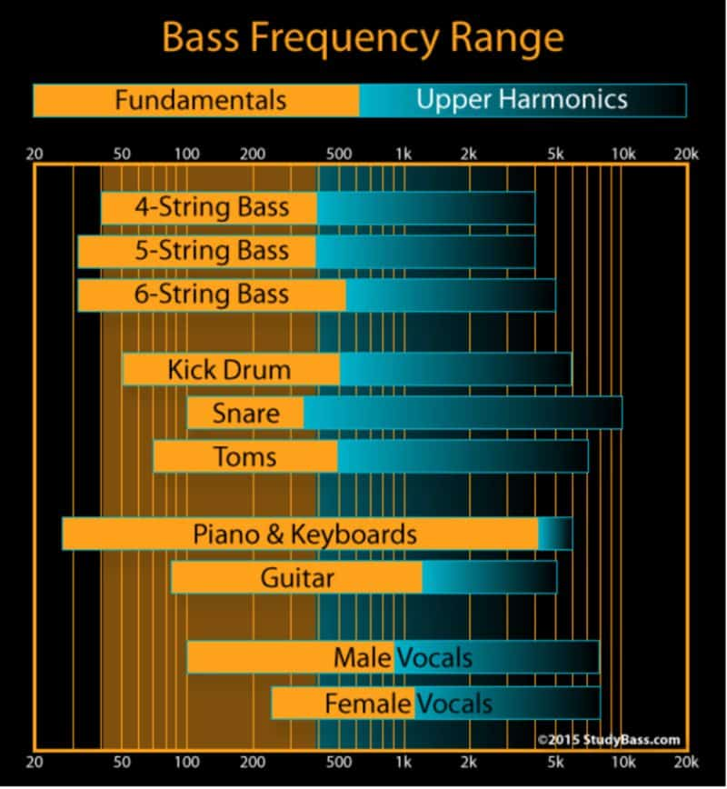 Bass Frequency Range