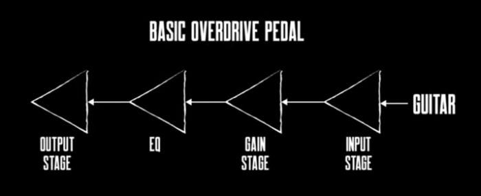 Basic Overdrive Pedal