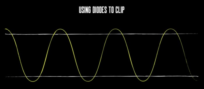 Using Diodes To Clip