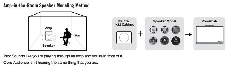 Amp in the room speaker modeling method