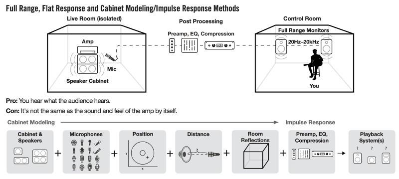 Full Range, Flat Response & Cabinet Modeling Impulse Response Methods